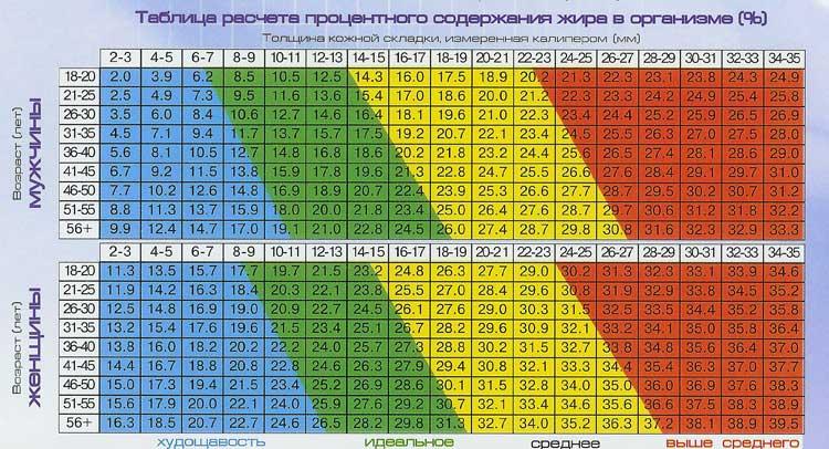 Как измерить подкожный жир