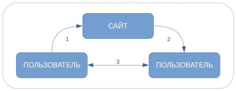 Как обменять webmoney на qiwi