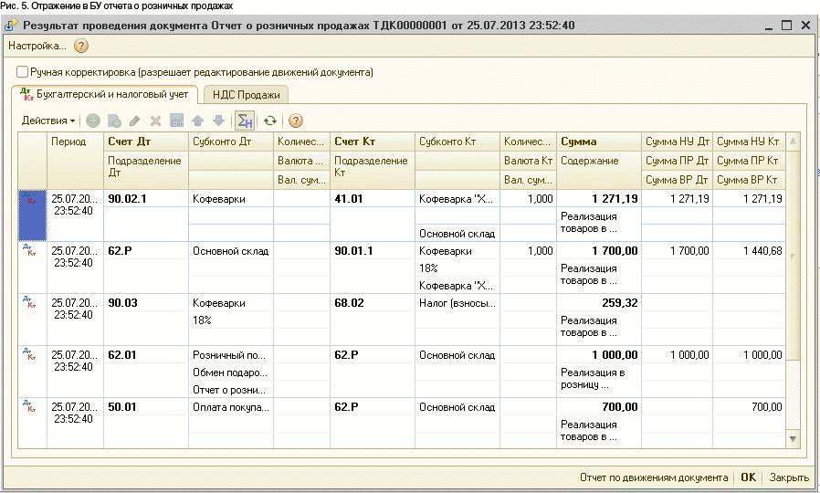 Как отразить перерасход сумм на соответствующих счетах расчета подотчетных сумм было