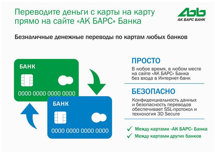 Как перевести деньги с карты на карту сбербанка или другого банка