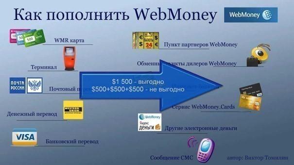 Как пополнить вебмани через терминал, сбербанк онлайн, приват 24 и с телефона?