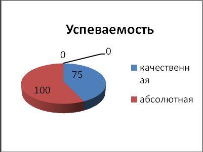 Как посчитать процент успеваемости