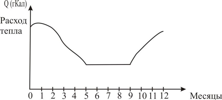 Как посчитать расход тепла на отопление