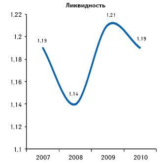 Как повысить ликвидность
