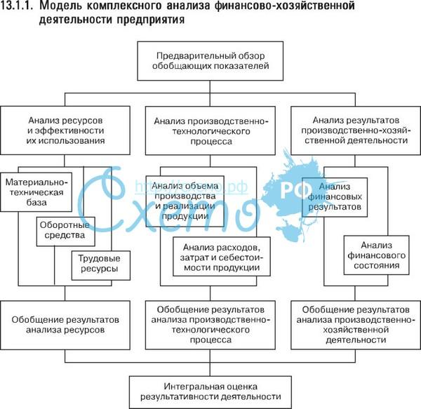 Схема финансово-хозяйственной деятельности предприятия