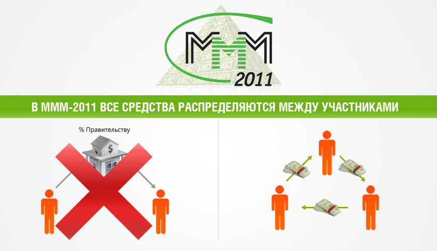 Как работает ммм 2011