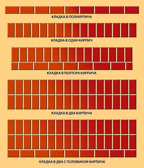 Как рассчитать количество кирпича на дом?