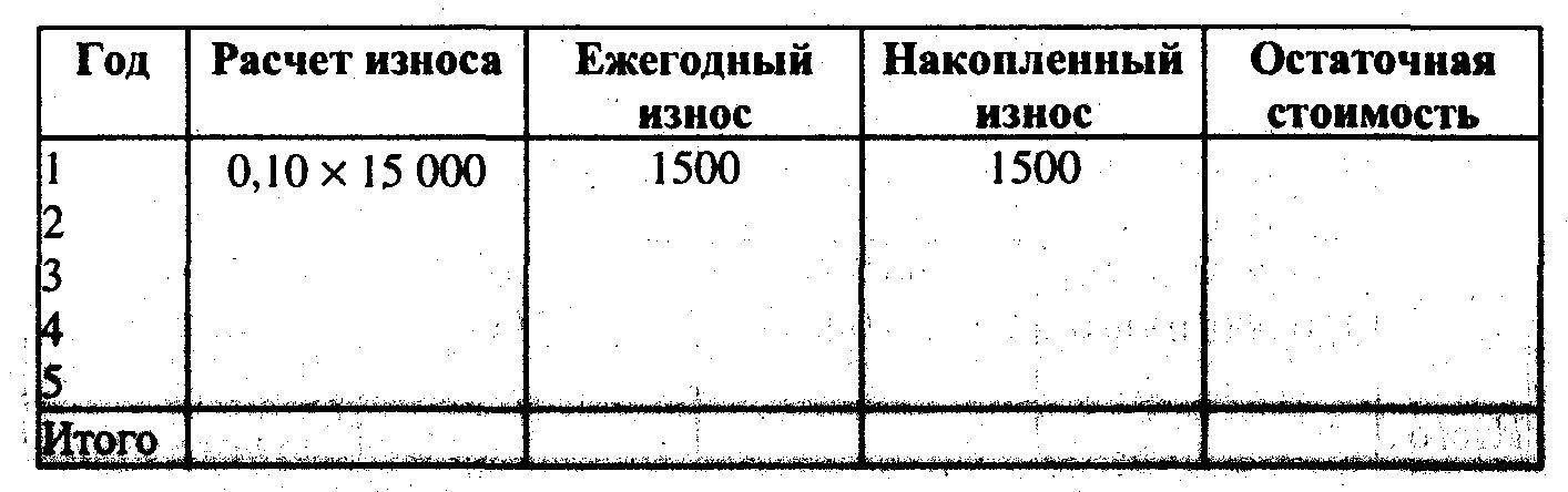 Как рассчитать процент износа автомобиля