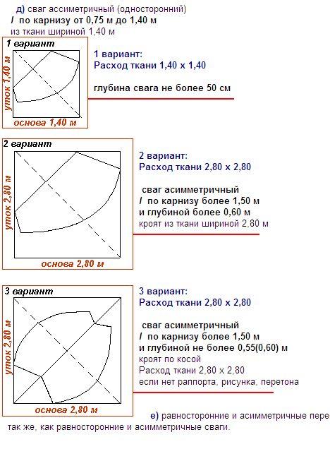 Как рассчитать расход ткани на ламбрекен