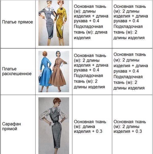 Как рассчитать расход ткани на платье