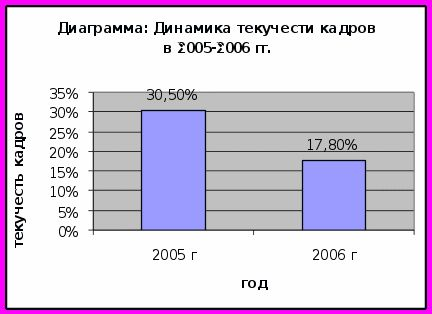 Как рассчитать текучесть кадров в процентах