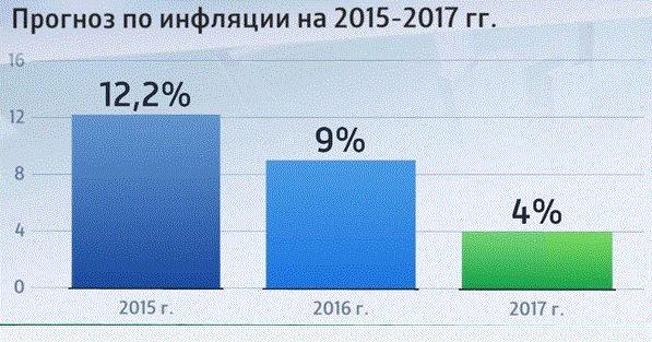 Как считается инфляция в россии