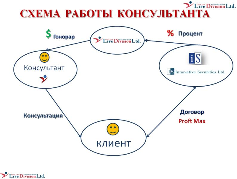 Как стать финансовым консультантом