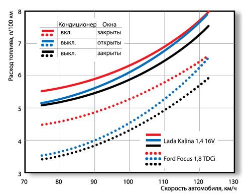 Как влияет турбина на расход топлива