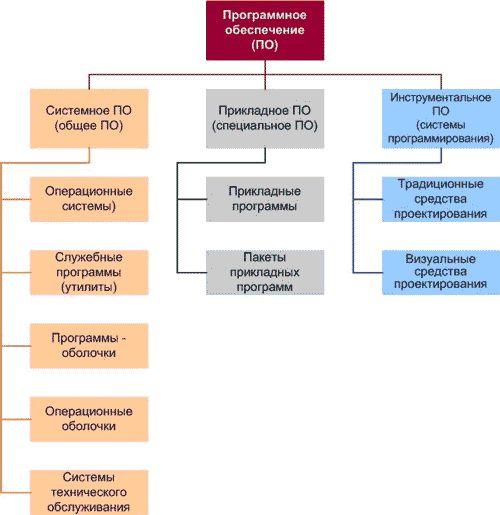 Какие программы относятся к системному программному обеспечению