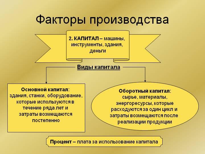 Капитал как фактор производства Финансовая жизнь Капитал как фактор производства