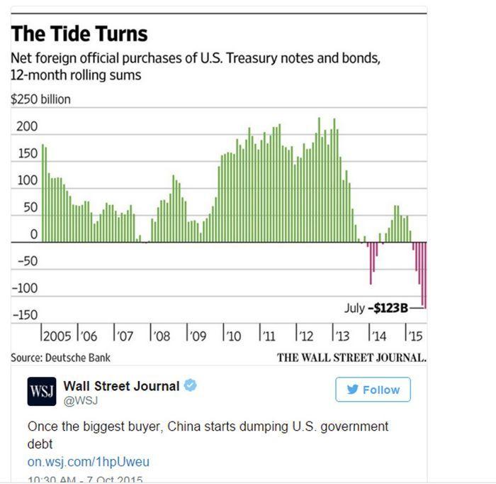 Китай скупает иностранные компании рекордными темпами