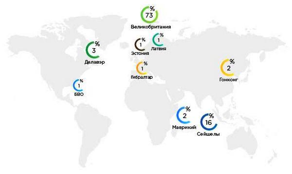 Когда деньги хотят на сейшелы: самые популярные офшорные зоны