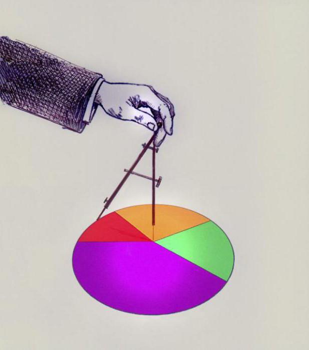 Коэффициент капитализации. как рассчитать коэффициент капитализации