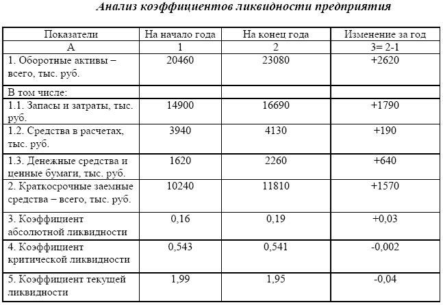 Коэффициенты ликвидности