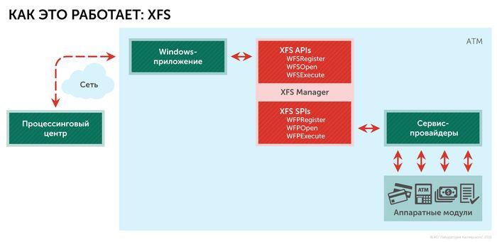 Лаборатория касперского решила защитить банкоматы на windows xp