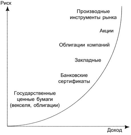 Ликвидность ценной бумаги тем выше чем риск по ней
