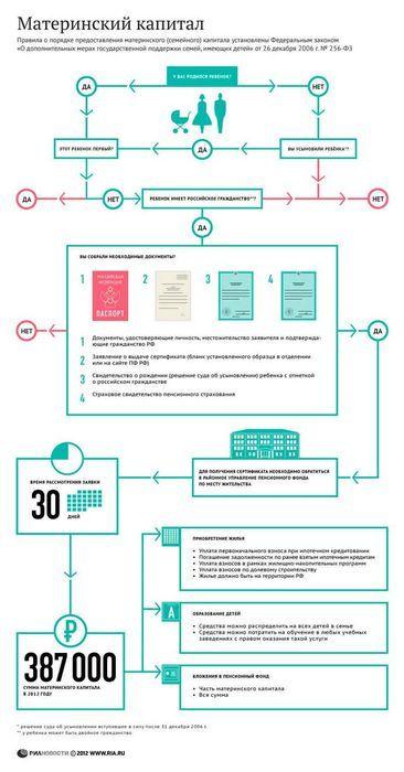 Материнский капитал - предназначение и способы оформления сертификата на материнский капитал.
