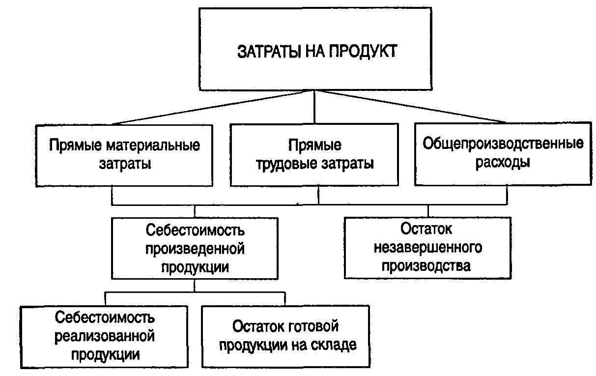 Методы определения себестоимости продукции