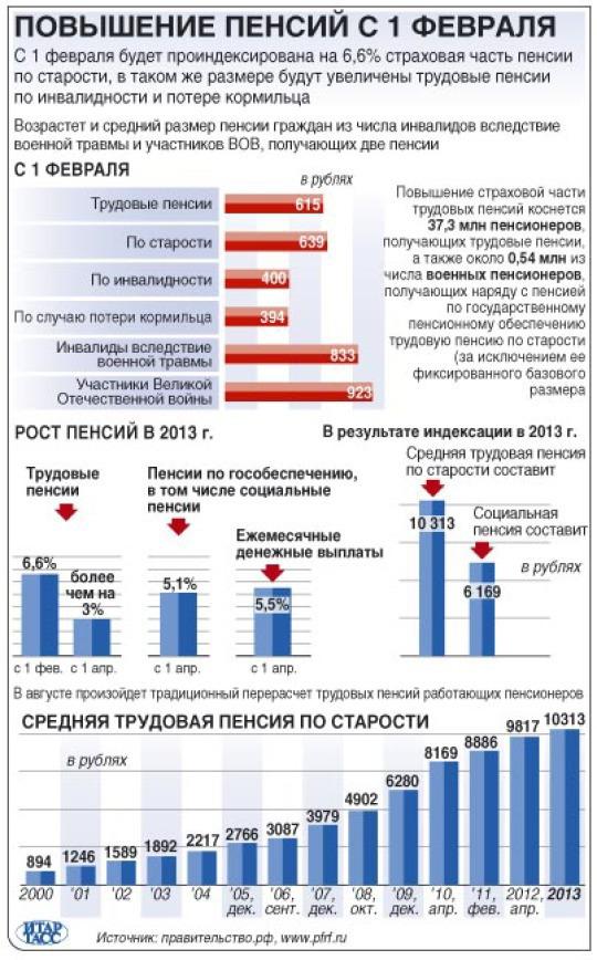 На сколько процентов повысится пенсия с 1 февраля 2015 года