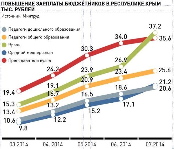 На сколько процентов повысят пенсию в апреле 2015
