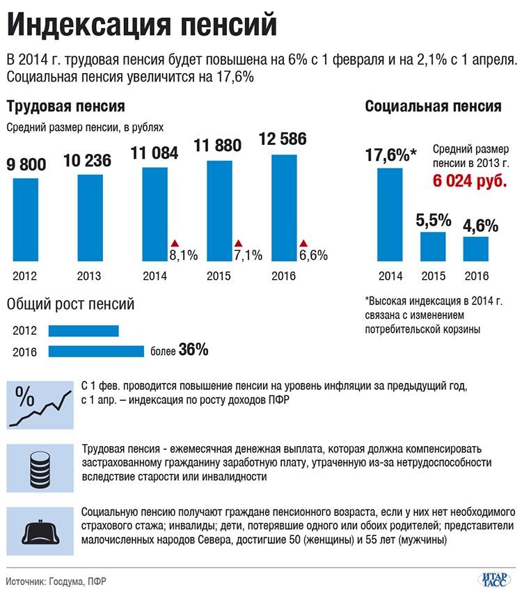 На сколько процентов увеличат пенсию в 2015 году