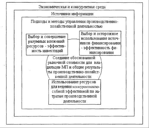 Общие принципы управления финансами и малый бизнес как финансовая система