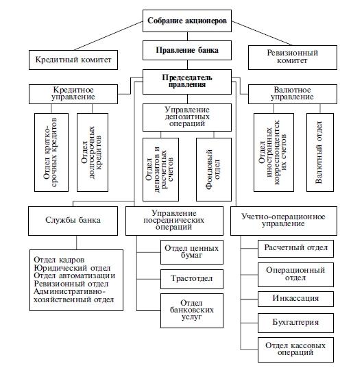 Организационная структура коммерческого банка