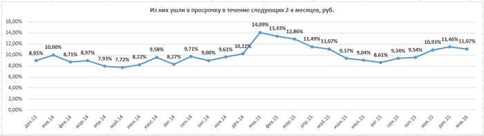 Pos-просрочка: россиянам трудно возвращать новогодние кредиты