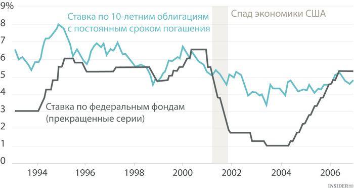Повышение ставки фрс: что это значит для российских финансов?