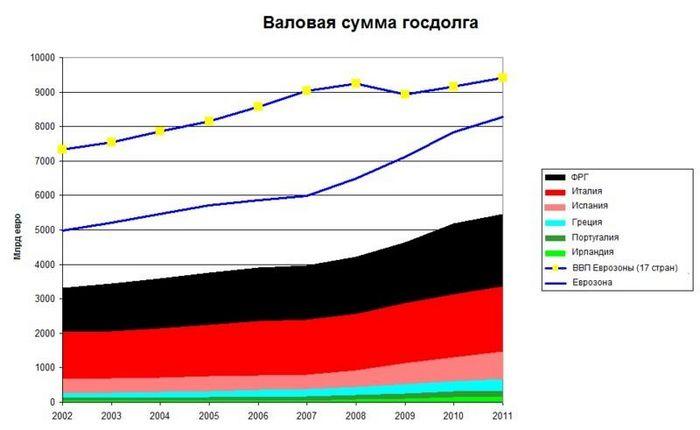 Причины долгового кризиса в греции