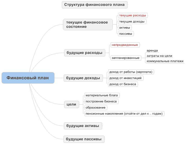 Пример как составить бизнес-план. часть №1