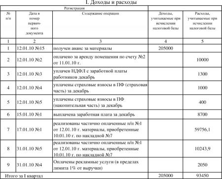 Пример заполнения книги учета доходов и расходов №10(97)