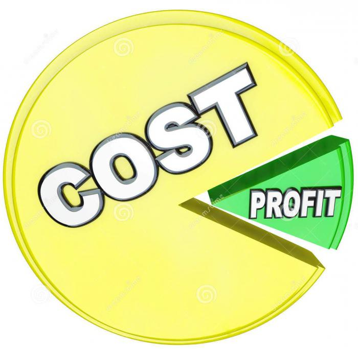 Прямые и косвенные затраты. прямые затраты на производство