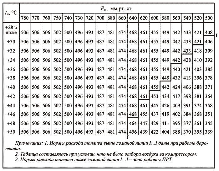 Путевые листы: оформление и порядок списания гсм