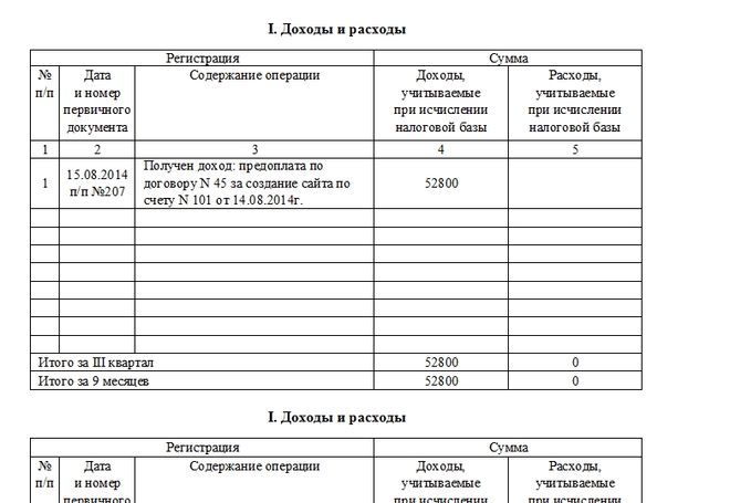 Расчет единого налога при объекте доходы минус расходы усн