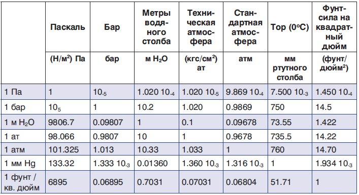 Расходомер. измерение расхода и количества. расходомер цены.
