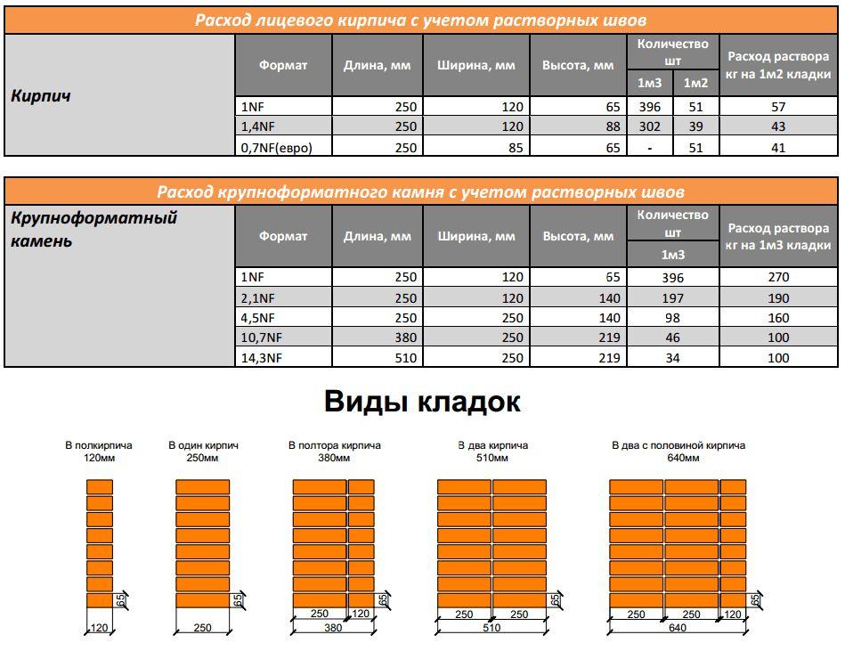 Расходы на строительство дома из