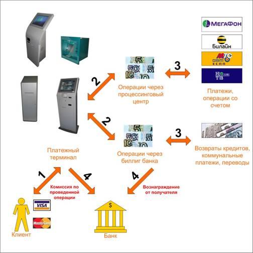 Расширение функций по обслуживанию клиентов банков с использованием информационно-платежных терминалов