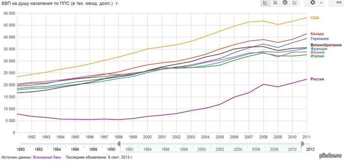 Рассмотрим методику расчета ввп по расходам и по доходам