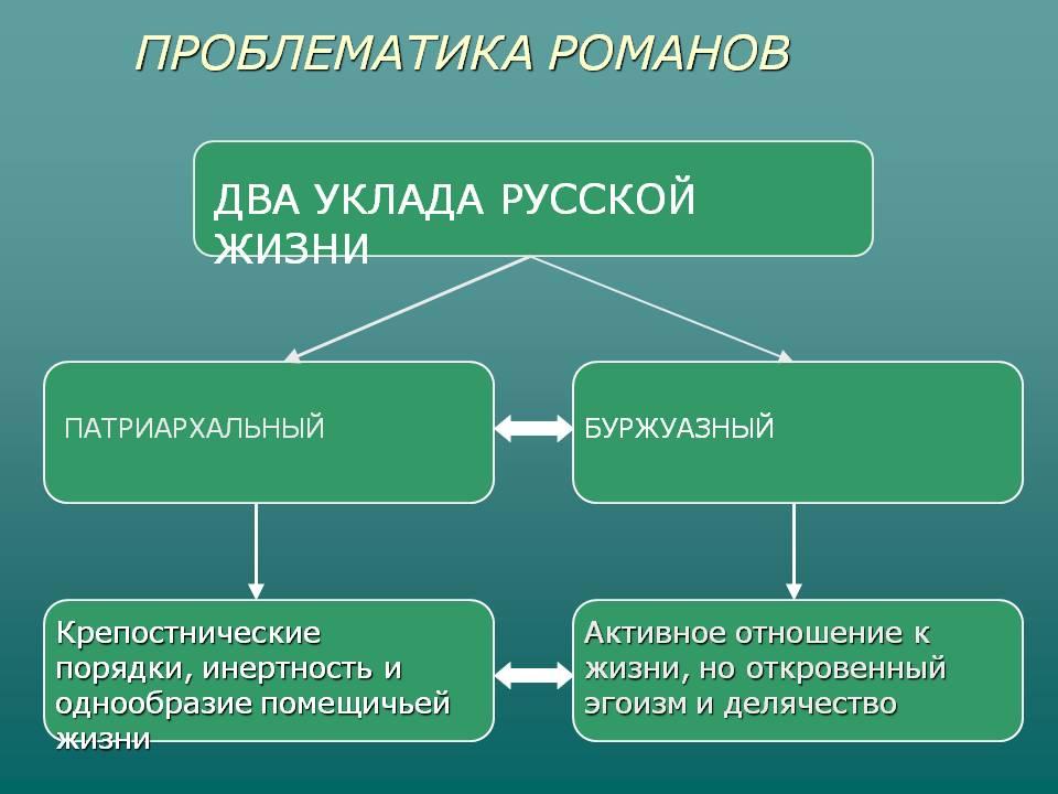 Реферат: характеристики главных героев романа обломов