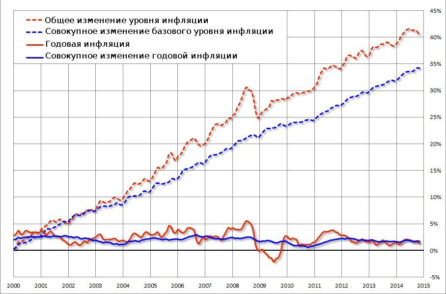 Реферат: уровень инфляции