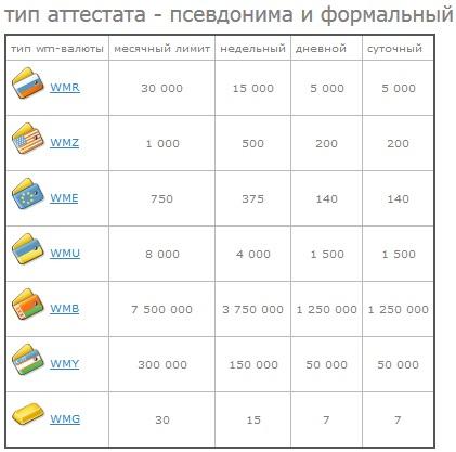 Регистрация webmoney. как создать электронный кошелек