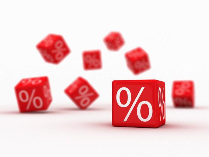 Рентабельность основных средств: расчет и анализ