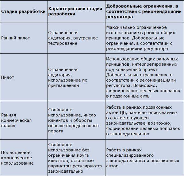 Российские электронные деньги: 10 лет в песочнице часть 2. выученные уроки